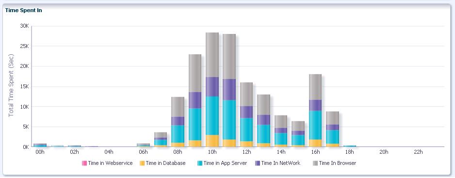 Oracle ADF Performance: Top 10 Typical Bottlenecks - ADF